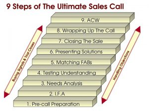 Tele-sales, telesales, sales, call centre, contact centre